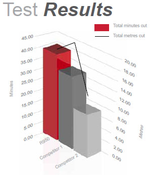 Diameter Range - Test Results